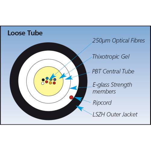 Fibre Optic Multimode OM3, Loose Tube Bulk Cable (50-/125-µm) Application diagram