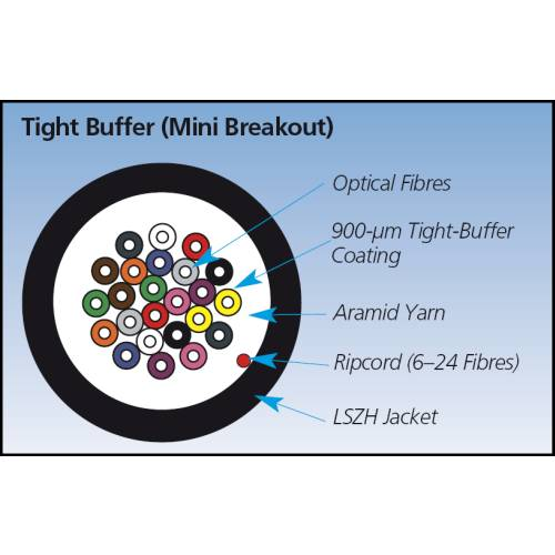 Fibre Optic Multimode OM3, Tight Buffer Bulk Cable (50-/125-µm) Application diagram