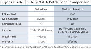 Connect CAT6 Patch Panel, Punchdown, Unshielded Application diagram