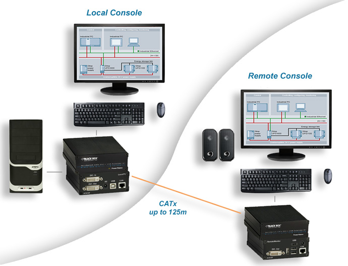 CATx KVM Extender EC – DVI-I, USB HID + Audio or serial Application diagram