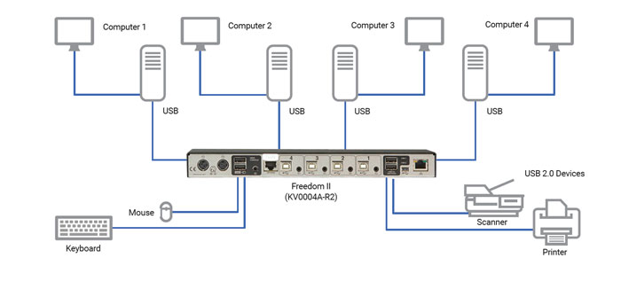 Freedom II KVM Switch Application diagram