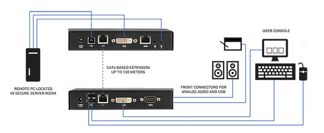 Emerald®SE DVI KVM-over-IP Extender - Single-Head/Dual-Head, V-USB 2.0, Audio, Virtual Machine Access Application diagram