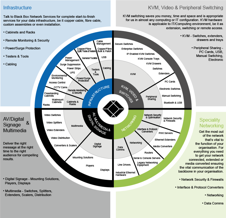 Line Card Product Wheel