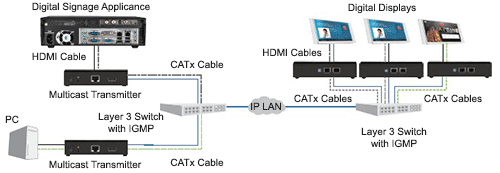 HDMI content distribution diagram
