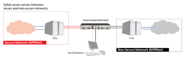 Secure KVM application diagram