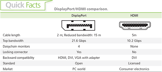 DVI and HDMI comparison chart